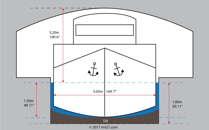 Numbers Sizes Amp Limits For Navigating On The Canal